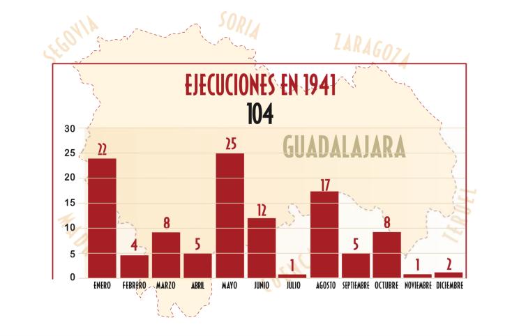 Ejecuciones 1941 p